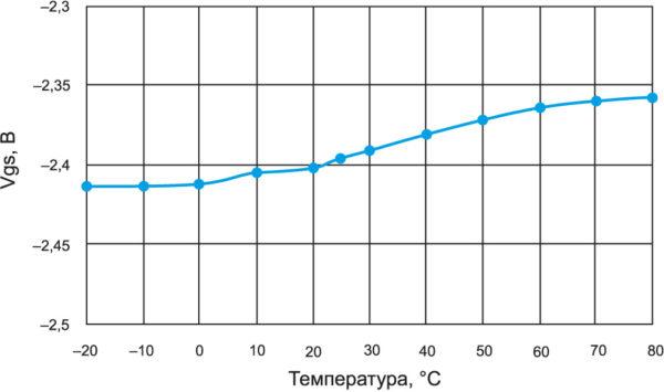 Зависимость напряжения Vgs (затвор–исток) транзистора IGN1214M500 от температуры (при постоянном значении тока покоя стока Idq)