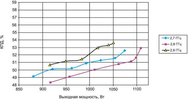 Зависимость КПД усилителя от его выходной мощности