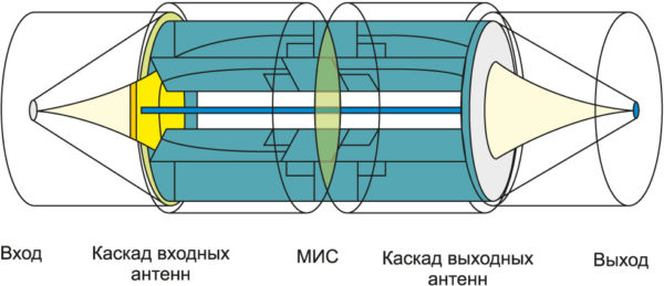 Структура сложения мощностей усилителя семейcтва Spatium