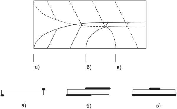 Конструкция микрополосковых плат