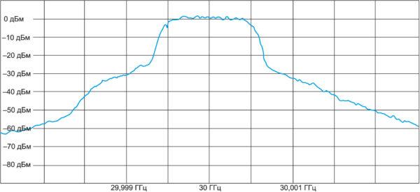 Спектр выходного сигнала при измерении линейности усилителя Spatium