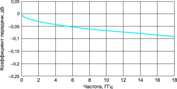 Типичный коэффициент передачи (вносимые потери) переходов в тракте 7,0/3,04 мм