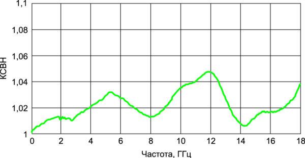 Типичный КСВН переходов в тракте 7,0/3,04 мм
