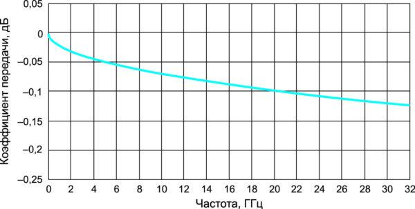 Типичный коэффициент передачи (вносимые потери) переходов в тракте 3,5/1,52 мм