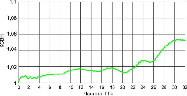 Типичный КСВН переходов в тракте 3,5/1,52 мм