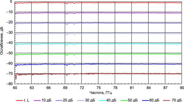 Типовая зависимость ослабления прецизионного измерительного аттенюатора от частоты