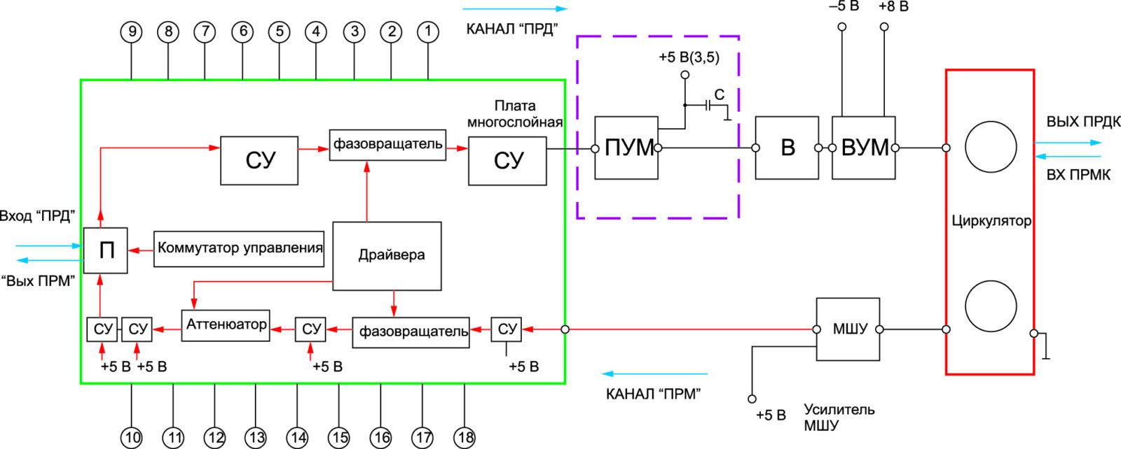 Структурная схема разработанного приемо-передающего модуля