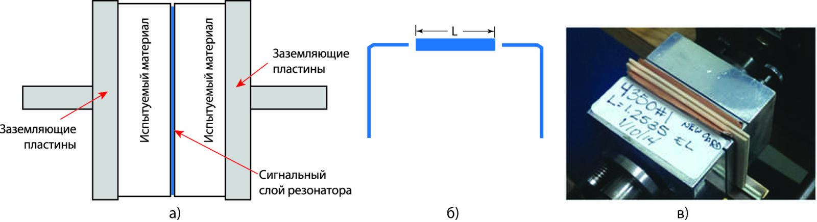 Тестовая установка с использованием зажатой между образцами испытуемого материала микрополосковой линии