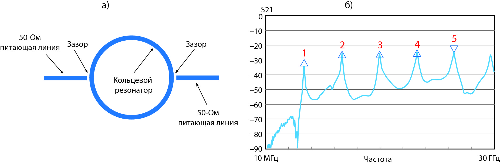 Микрополосковый кольцевой резонатор