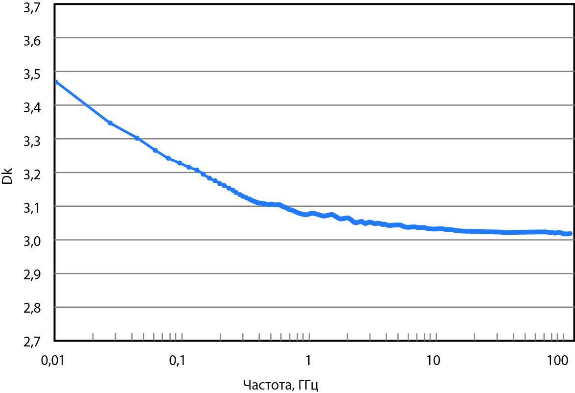 Зависимость Dk от частоты, измеренной дифференциально-фазовым методом с использованием микрополосковых линий разной длины