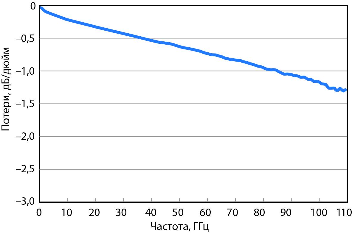 Вносимые потери в прямом направлении в зависимости от частоты, определенные с помощью дифференциально-фазового метода