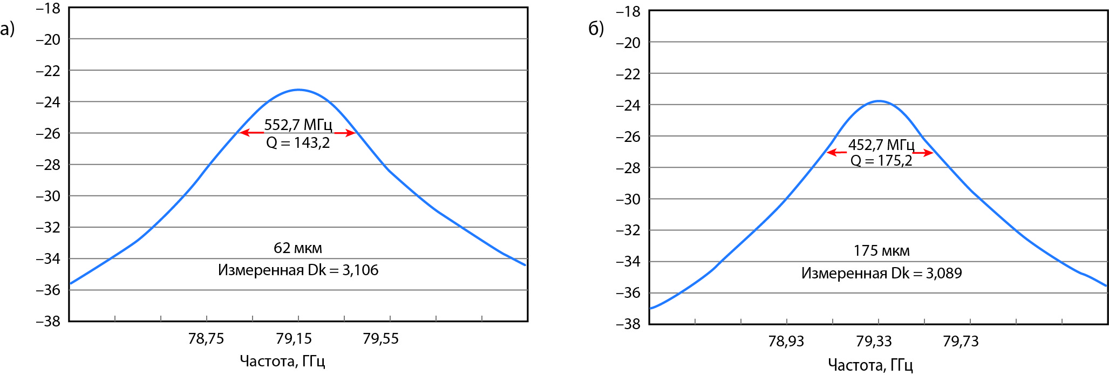 Измерение величины S21 и Dk ламината методом кольцевого резонатора с никелевым финишным покрытием толщиной