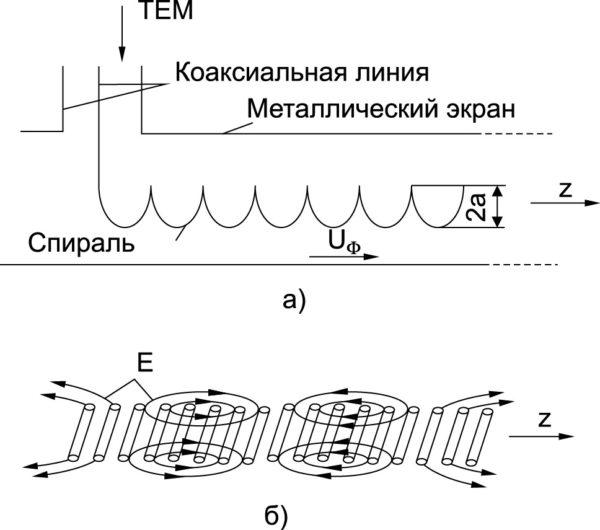 Спиральная ЗС в составе ЛБВ