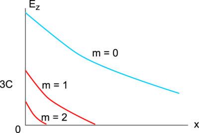 Изменение амплитуд гармоник в поперечном сечении