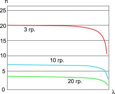 Дисперсионная характеристика спиральной замедляющей системы