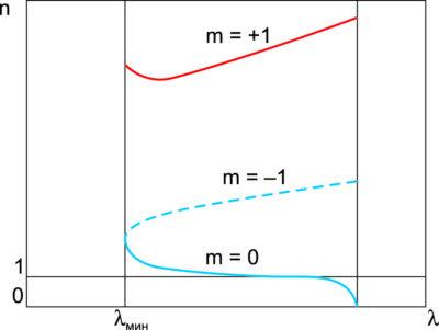 Дисперсионная характеристика гребенчатой замедляющей системы