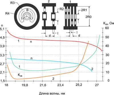 Дисперсионная характеристика цепочки связанных резонаторов