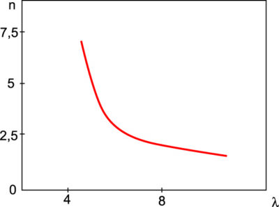Дисперсионная характеристика замедляющей системы магнетрона без связок