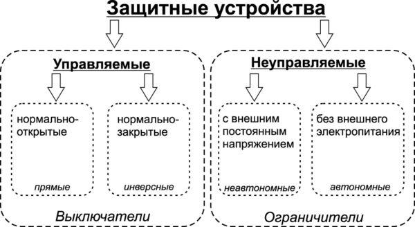 Основная классификация полупроводниковых защитных устройств