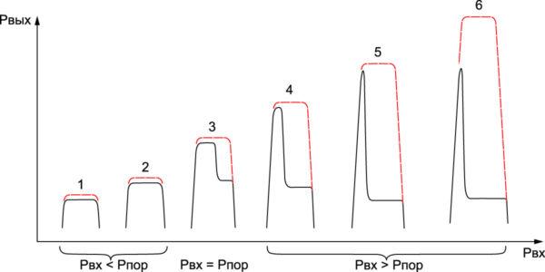 Огибающая входного и выходного импульсов при увеличении Рвх для инерционного ЗУ