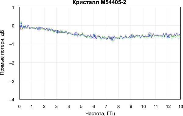 Зависимость прямых потерь от частоты для кристалла модуля М54405-2