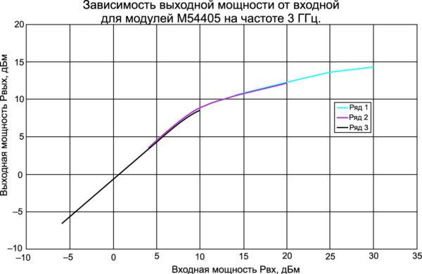 Зависимость Рвых от Рвх для модуля М54405