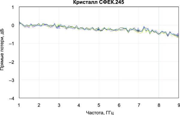 Зависимость прямых потерь от частоты для кристалла СФЕК.245