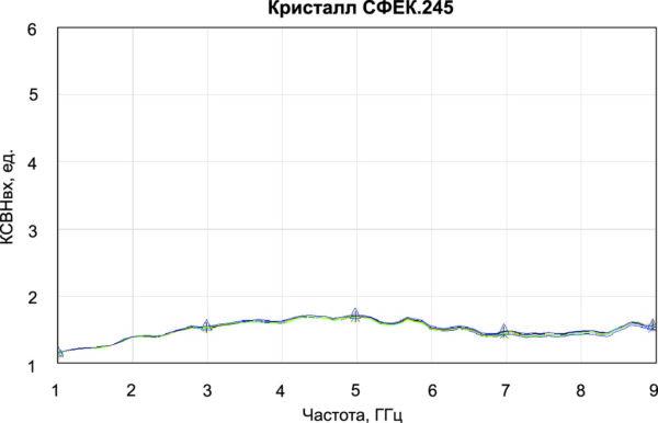 Зависимость КСВН от частоты для кристалла СФЕК.245