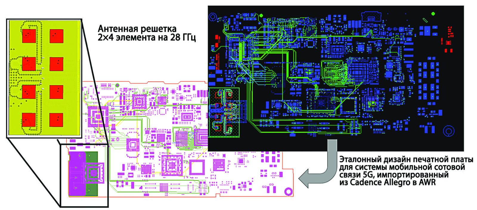 Пример анализа для печатной платы сотового телефона 5G, импортированной в среду AWR Design для ЭМ-анализа 8-элементной (2×4) антенной решетки и фидера