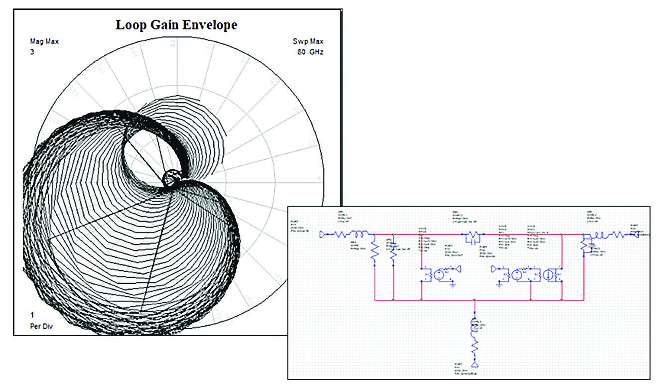 Результат анализа устойчивости усилителя на основании метода, положенного в основу AWR Design Environment Version 15, компания Cadence
