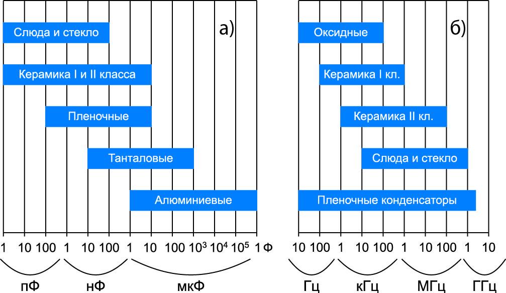Распределение конденсаторов