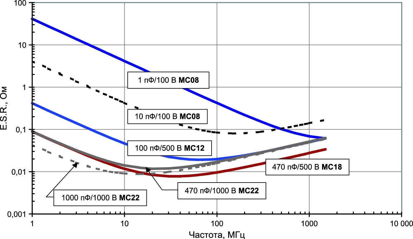 Зависимость ESR от частоты для серий MC и MCN Cornell Dubilier