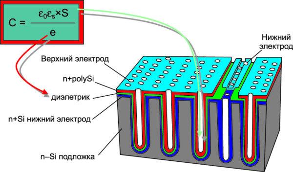 ЗD кремниевый конденсатор первого поколения от IPDiA