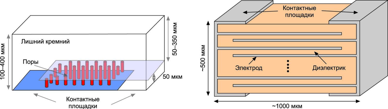 Относительные размеры 3D- и MLCC-конденсаторов