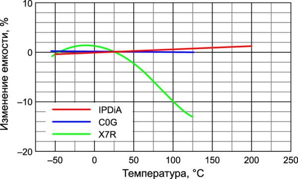 Изменение емкости от температуры 3D и MLCC