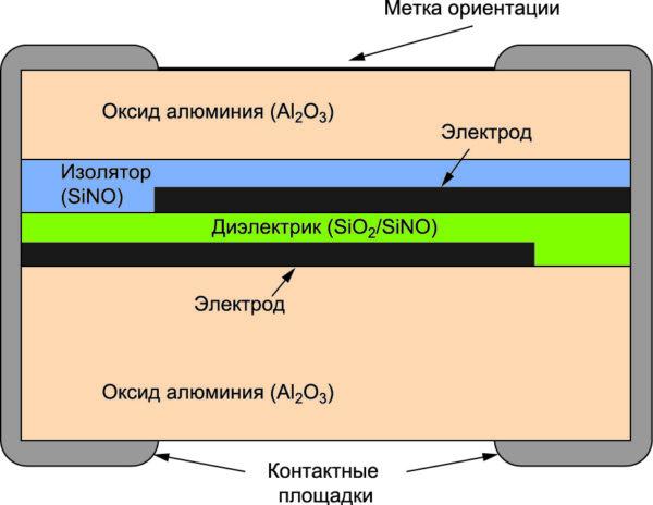 Структура слоев конденсатора серии ACCU-P (AVX)