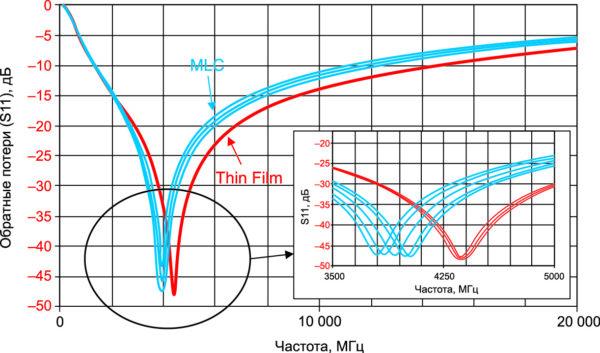 Сравнение MLCC и ACCU-P конденсаторов 3,3 пФ (AVX)