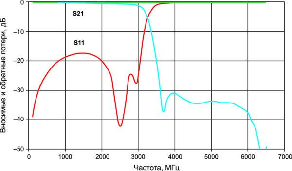 Вносимые (S21) и обратные (S11) потери тонкопленочного чип-фильтра AVX