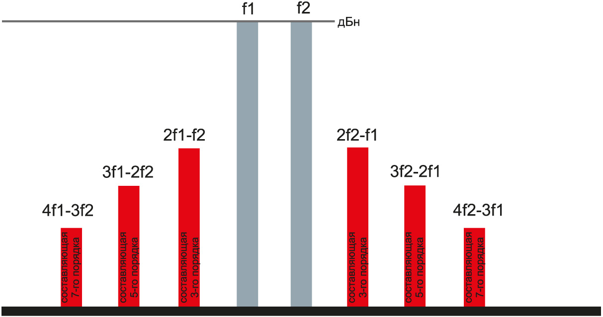 Пассивная интермодуляция формируется в пассивных схемах при смешении двух или более несущих сигналов и их гармоник