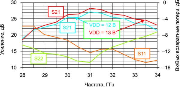 Зависимость усиления и потери от частоты