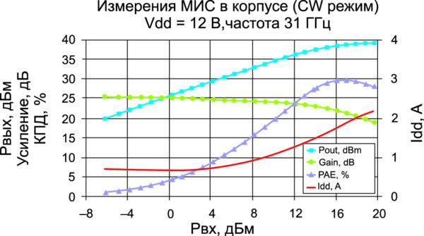Основные параметры МИС в корпусе (CW-режим)