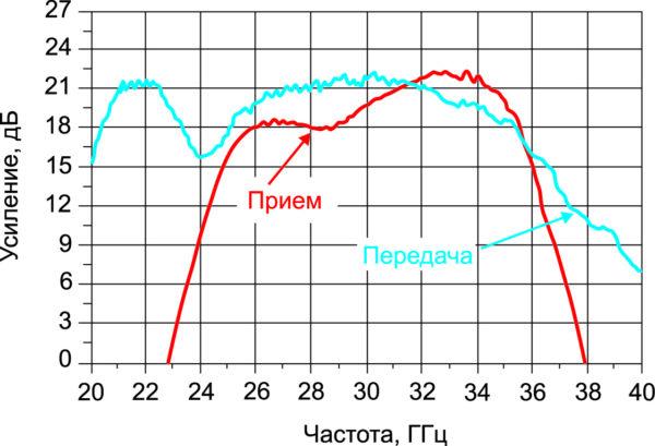 Зависимость усиления от частоты в режиме приема и передачи