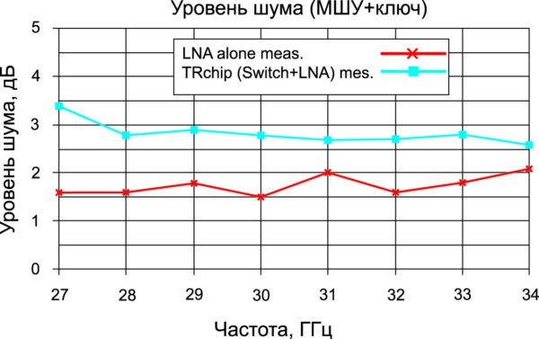 Зависимость уровня шума от частоты