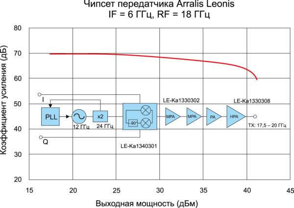 Микросхема Arralis Leonis для бюджетных систем навигации K/Ka-диапазона