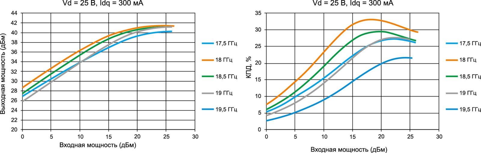 Выходная мощность (дБм) и КПД (%) в зависимости от выходной мощности в диапазоне частот 17,5–19,5 ГГц