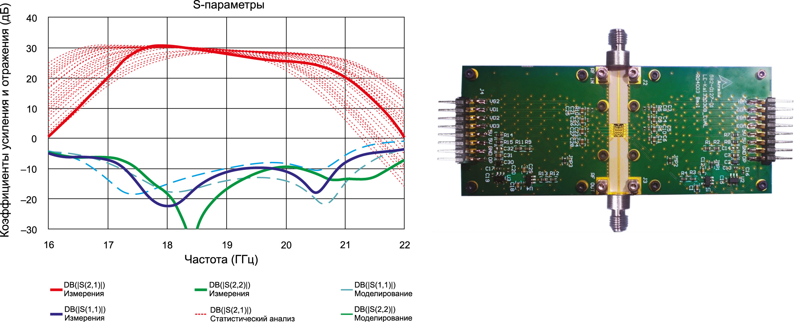 Результаты моделирования с учетом статистического анализа (yield) в сравнении с результатами измерений опорной платы LE-Ka1330308 (справа) в режиме малого сигнала. Жирным линиям соответствуют результаты измерений
