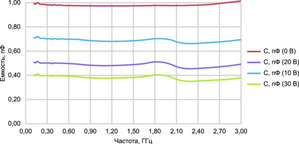 Зависимость емкости вариконда от частоты