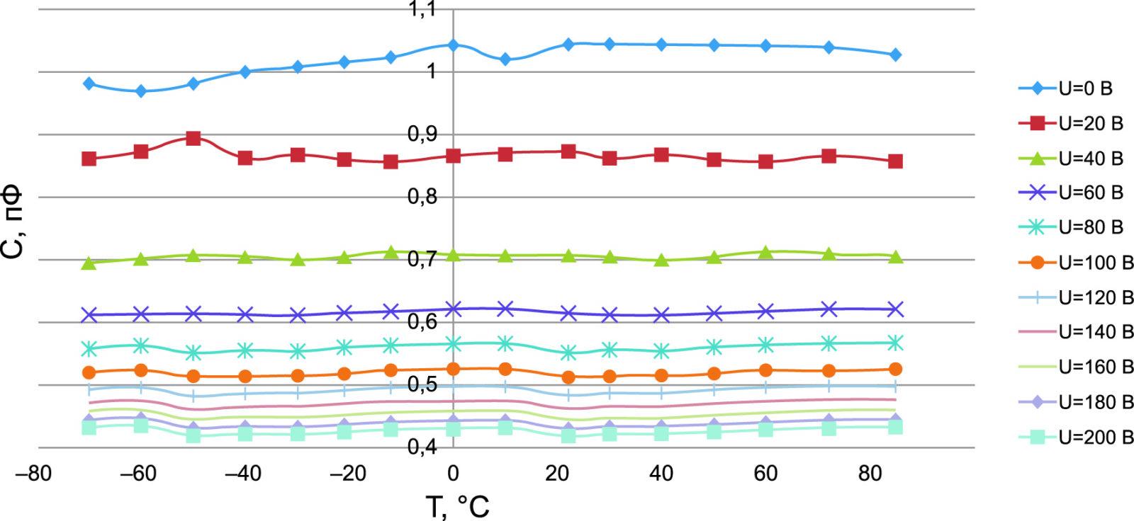 Зависимость емкости вариконда от температуры для различных значений управляющего напряжения