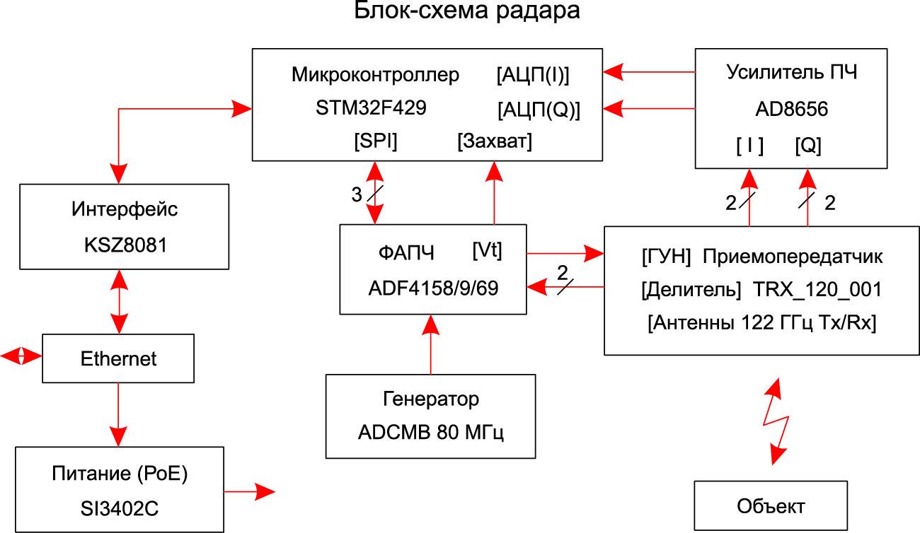 Структурная схема радара