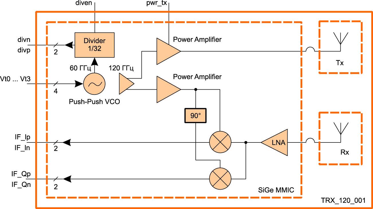 Блок-схема микросхемы TRX_120_001